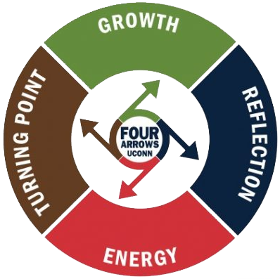 Four Arrows Logo - Green for Growth, Blue for Reflection, Red for Energy, and Brown for Turning Point